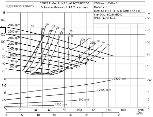 warman 3 2 cah pump curve pdf